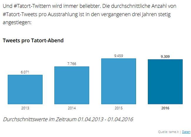 Tweet-Übersicht
