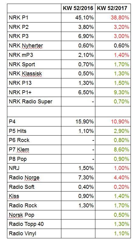 Marktanteile Radiosender in Norwegen