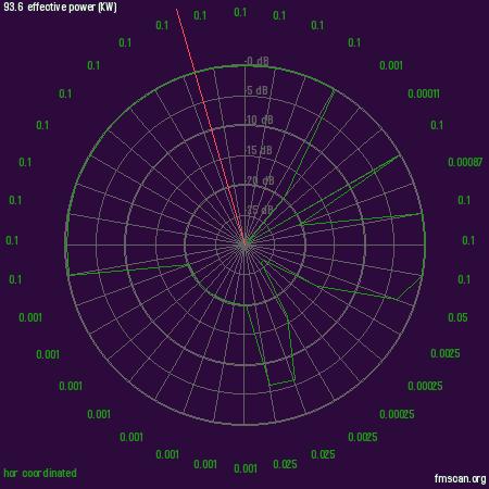 Diagram Rothenfelde 93,6MHz